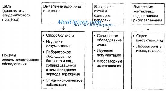 Опросе пациента схема