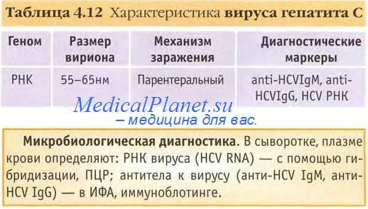 Механизм передачи гепатита С. Естественные пути передачи гепатита С.