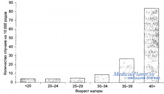 Профилактика моногенных наследственных заболеваний