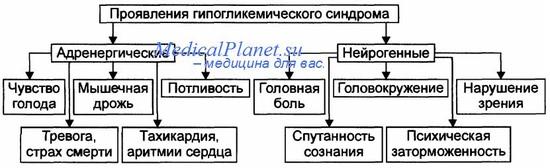 клиника гипогликемии