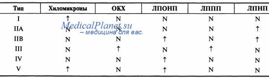 Типы гиперлипопротеидемий