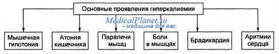 проявления гиперкалиемии