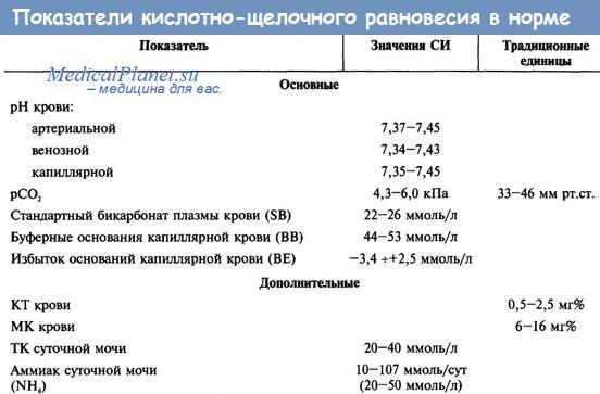 Показатели кислотно-щелочного равновесия (КЩР) в норме