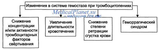 тромбоцитопении в медицине