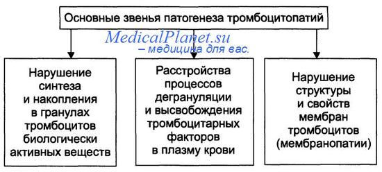 Патогенез тромбоцитопатий