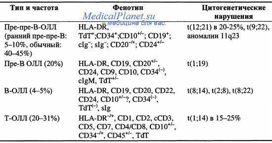 Цитогенетика острого лейкоза