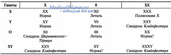 Варианты аномалий хромосом
