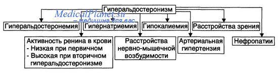 клиника гиперальдостеронизма