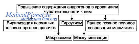проявления адреногенитального синдрома при синдроме Дебре-Фибигера