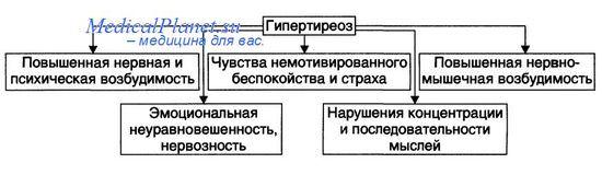 Клиника гипертиреоза