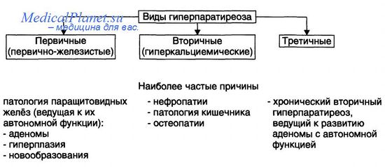 гиперпаратиреоз - dfhbfyns