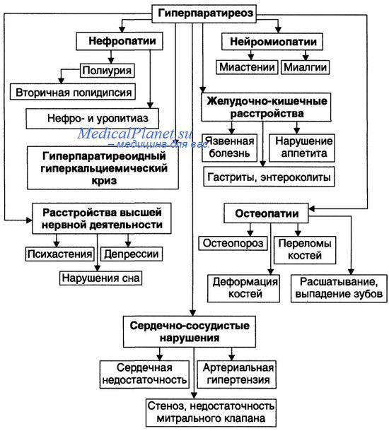 гиперпаратиреоз - клиника