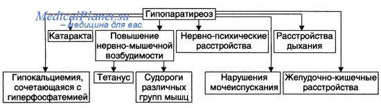 клиника гипопаратиреоза