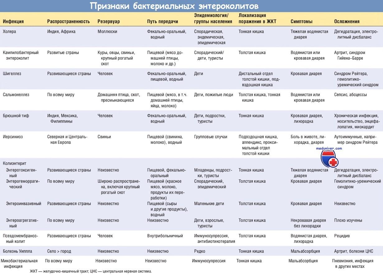 Признаки бактериальных энтероколитов