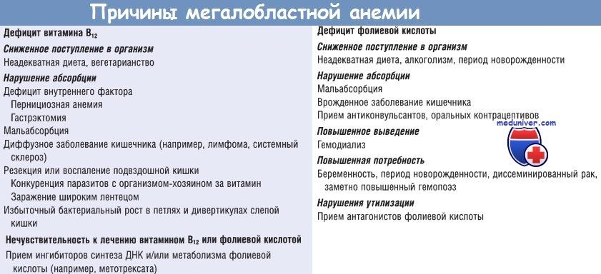 Причины мегалобластной анемии