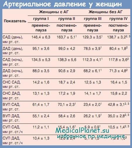 Артериальная гипертензия у женщин при климаксе