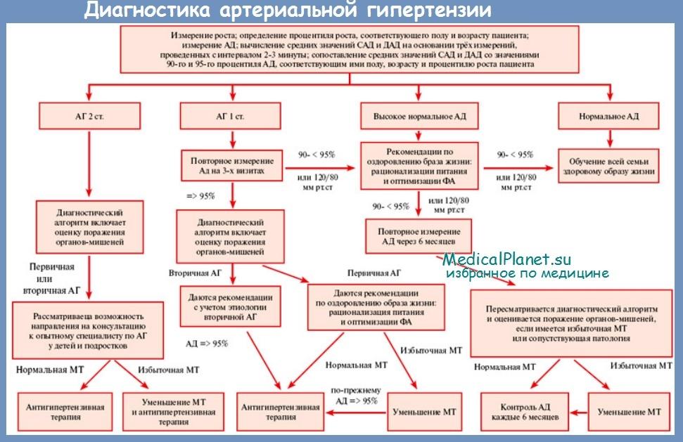 Современные лекарства при гипертонии