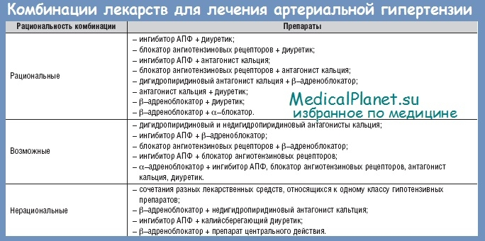 Лекарства для лечения артериальной гипертензии