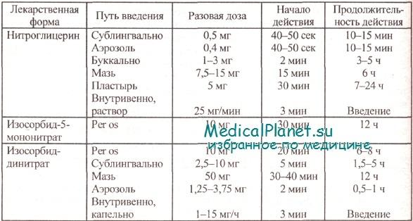 Нитраты для лечения стенокардии