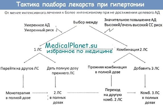 Лекарства в лечении артериальной гипертензии