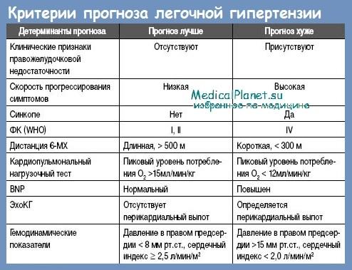 Легочная гипертензия торакального характера - кифосколиоз ...