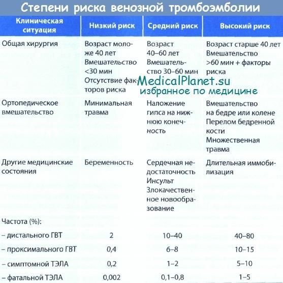 Степени риска венозной тромбоэмболии