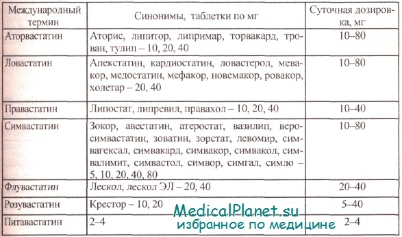 эзетимиб статин