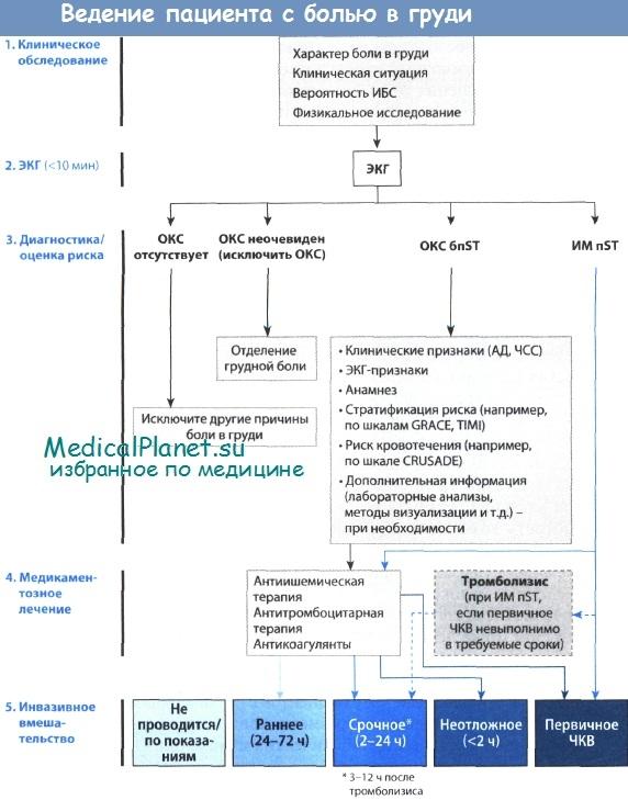 Неотложная помощь при инфаркте миокарда. Принципы оказания первой помощи ( этап скорой помощи ) при инфаркте миокарда.
