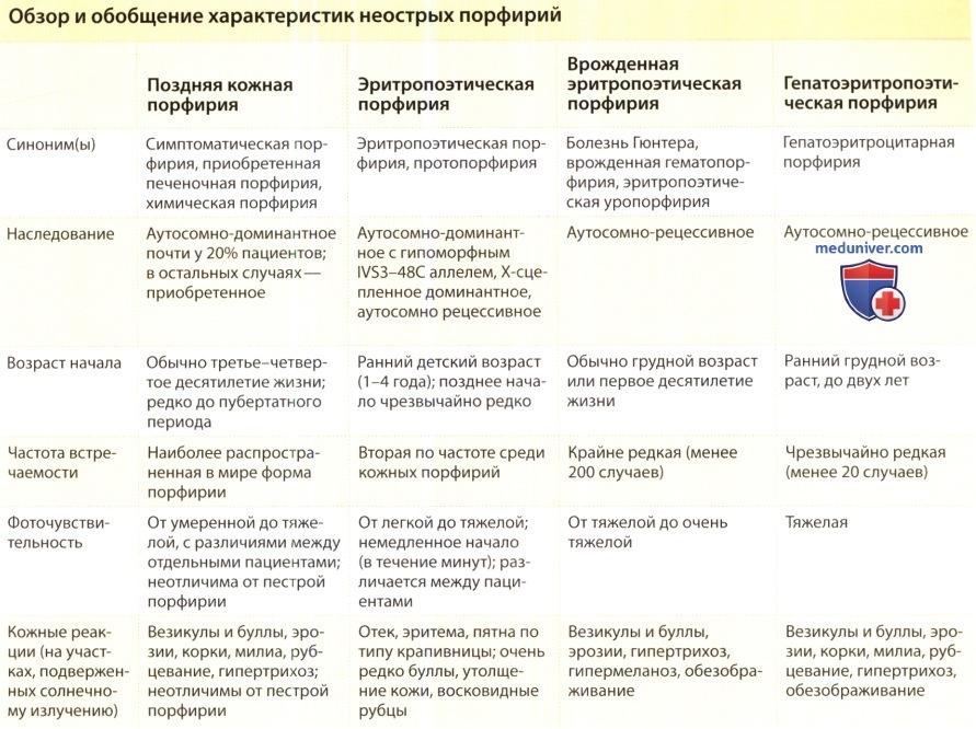 Эритропоэтическая протопорфирия: причины, симптомы, диагностика ... | 666x891