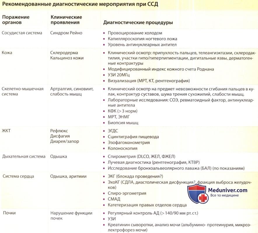 Рекомендации по обследованию при склеродермии