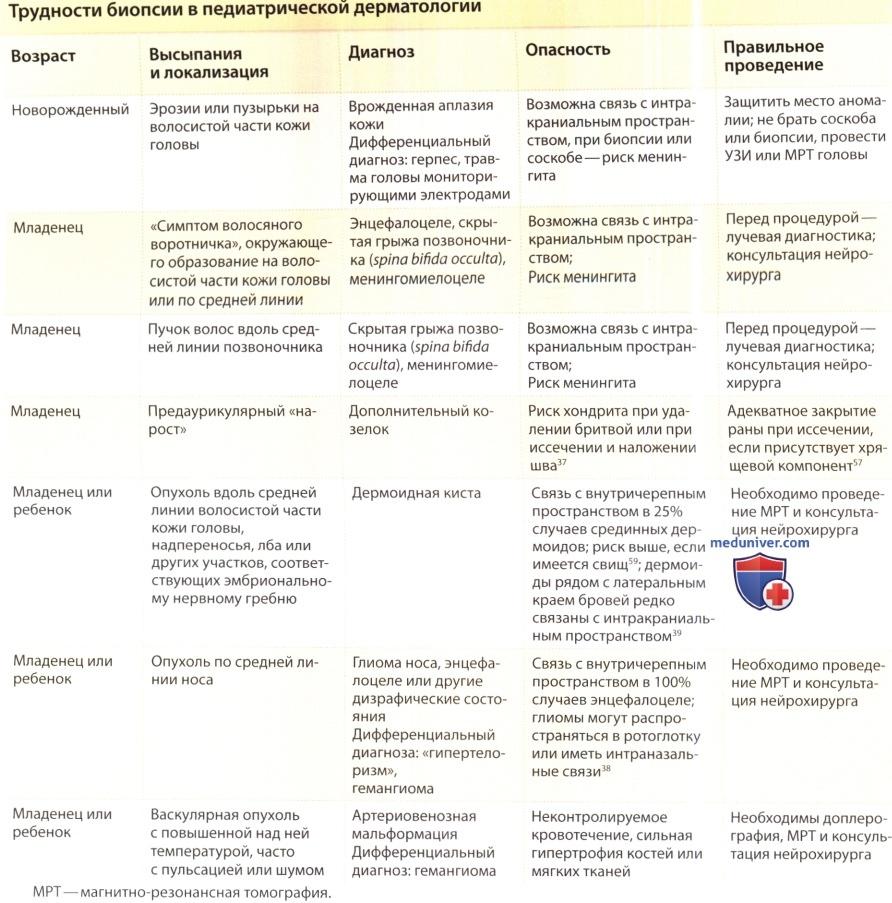 Трудности биопсии кожи в детской дерматологии