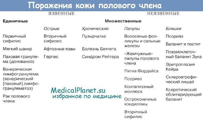 Клиника от бородавок