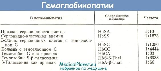 Гемоглобинопатии
