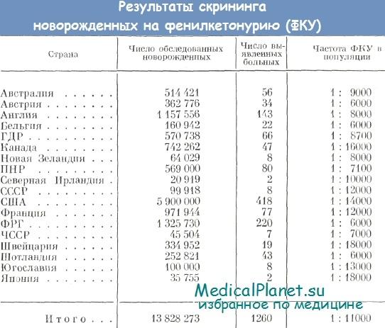Биохимический скрининг беременных 1-го триместра 39