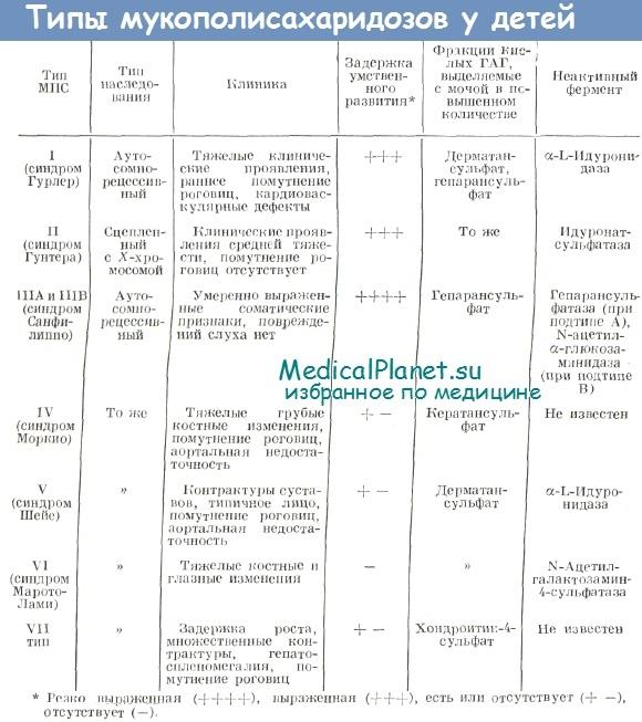 Типы мукополисахаридоза