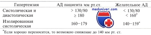 http://medicalplanet.su/gormonalnie_narushenia/Img/davlenie_pri_diabete.jpg