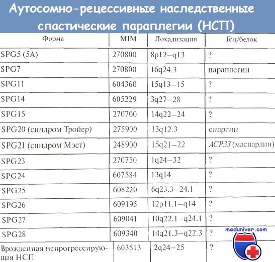 Аутосомно-рецессивные наследственные спастические параплегии (НСП)