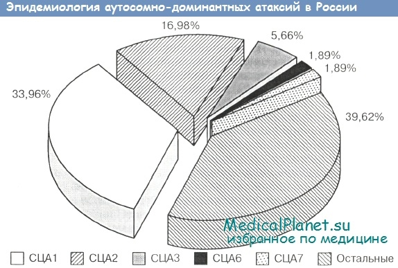 Эпидемиология аутосомно-доминантных атаксий в России