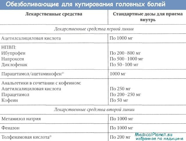 Анальгетики для купирования болевого с