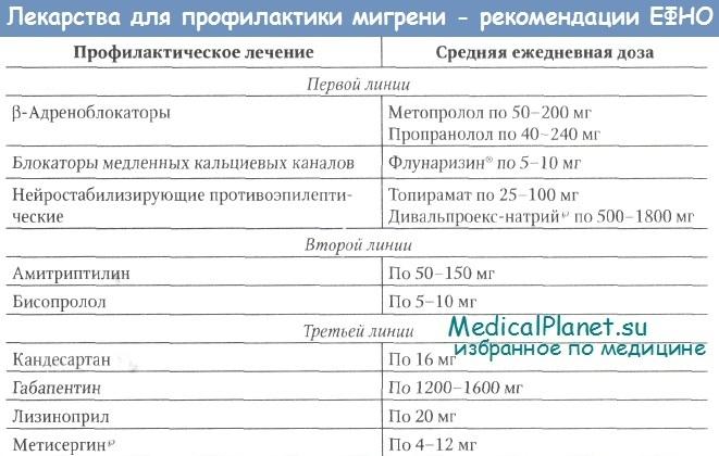 Лекарства для профилактики мигрени