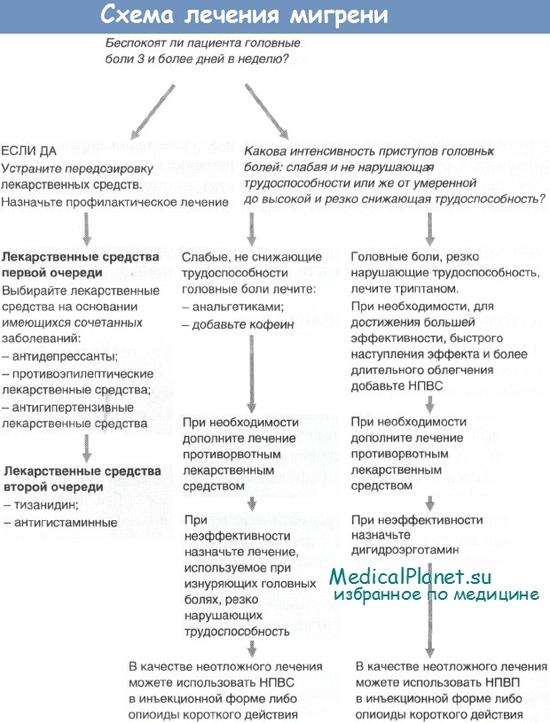 Схема лечения мигрени