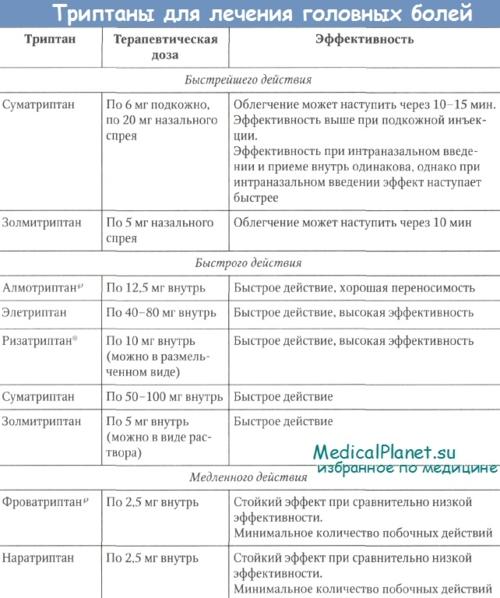 Триптаны для лечения мигрени