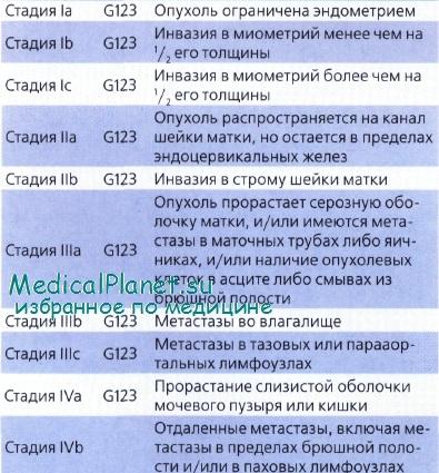 классификация рака тела матки