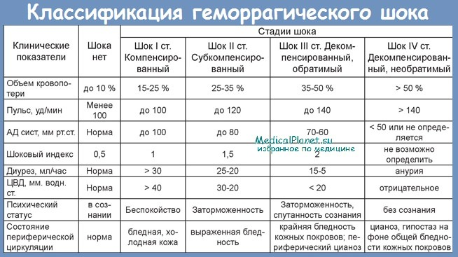Классификация геморрагического шока и шоковый индекс Альговера