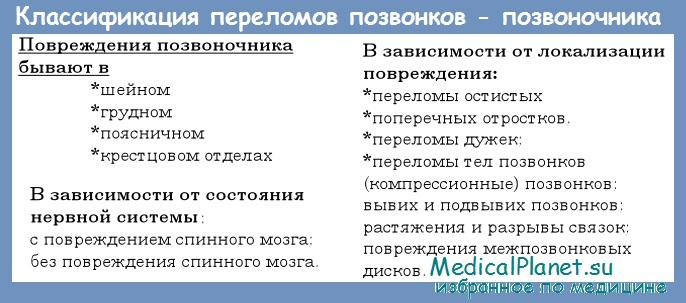 Классификация переломов позвонков