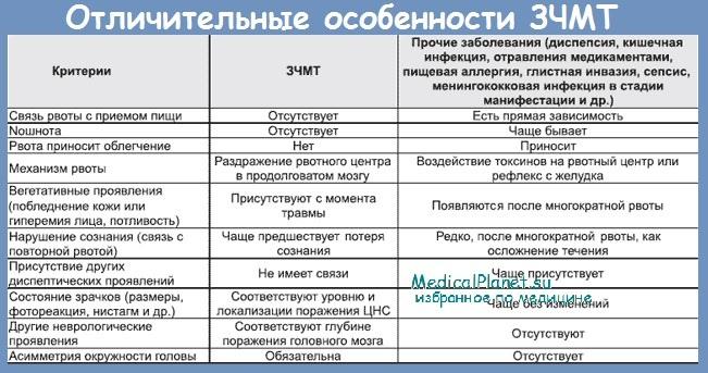 Признаки закрытой черепно-мозговой травмы (ЗЧМТ)